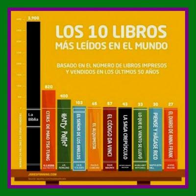 El libro más leído es... 2