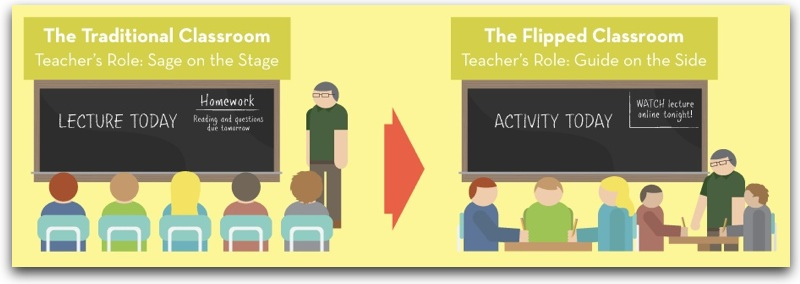 FLIPPED CLASSROOM O LA CLASE INVERTIDA. Reflexión didáctica. 2