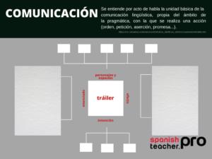 Actos del habla. Comunicación en el material ELE. C1-C2 5
